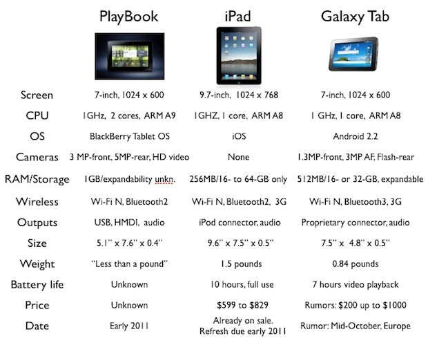 BlackBerry Playbook VS iPad Vs Samsung Galaxy Tab Comparison